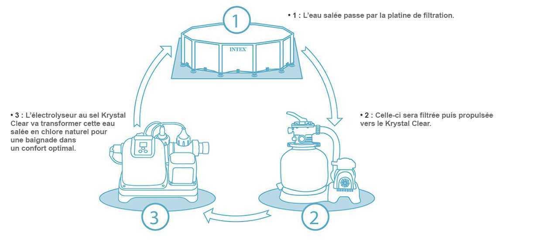 electrolyseur au sel krystal clear intex electrolyseur au sel. Black Bedroom Furniture Sets. Home Design Ideas
