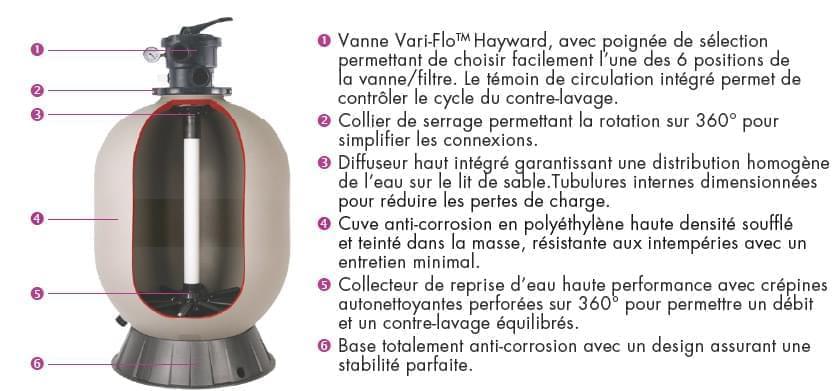 filtre hayward pro top