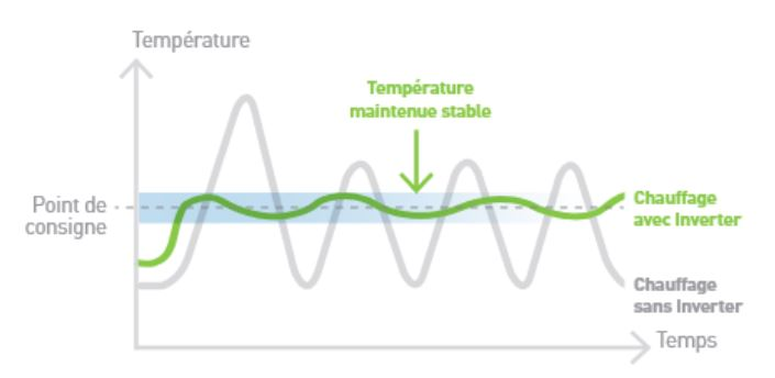 technologie inverter pompe à chaleur classic inverter hayward