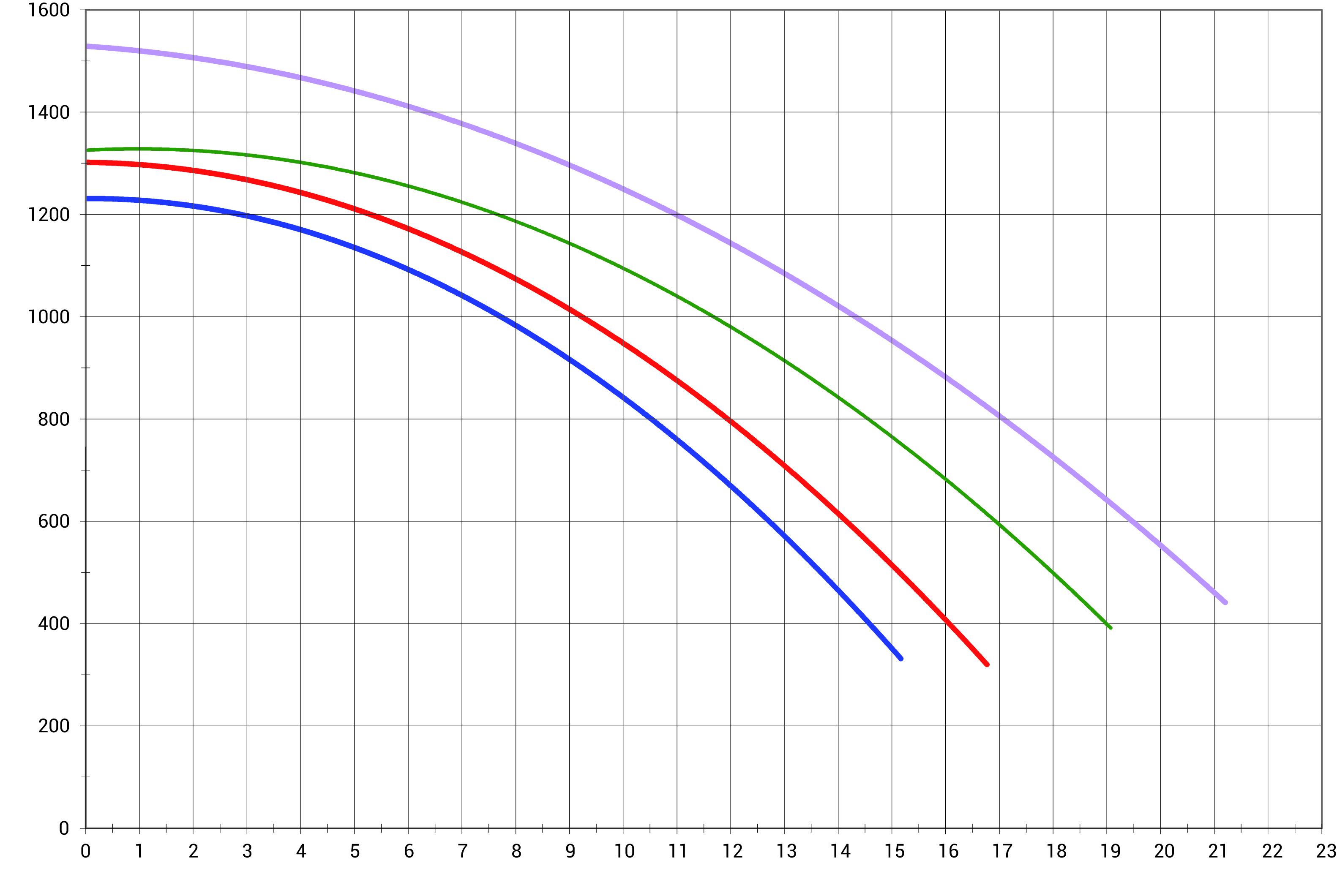 courbes de rendement pompe max flo xl hayward