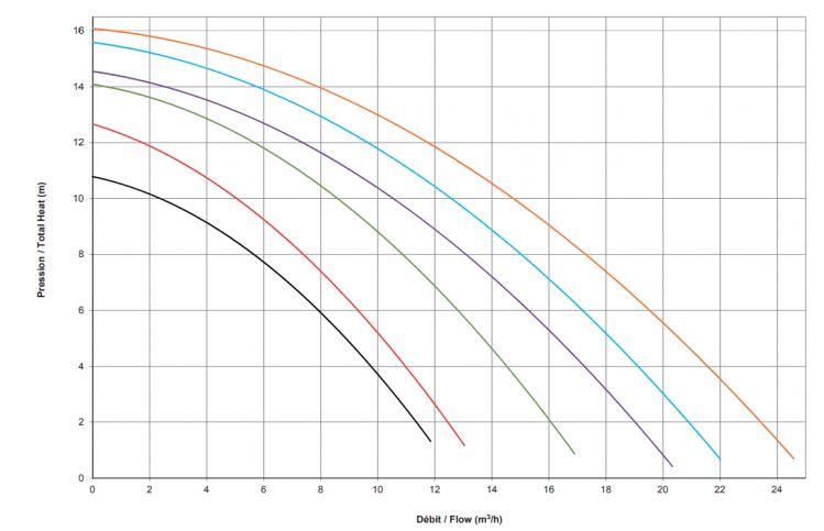 courbes de rendement pompe powerline hayward