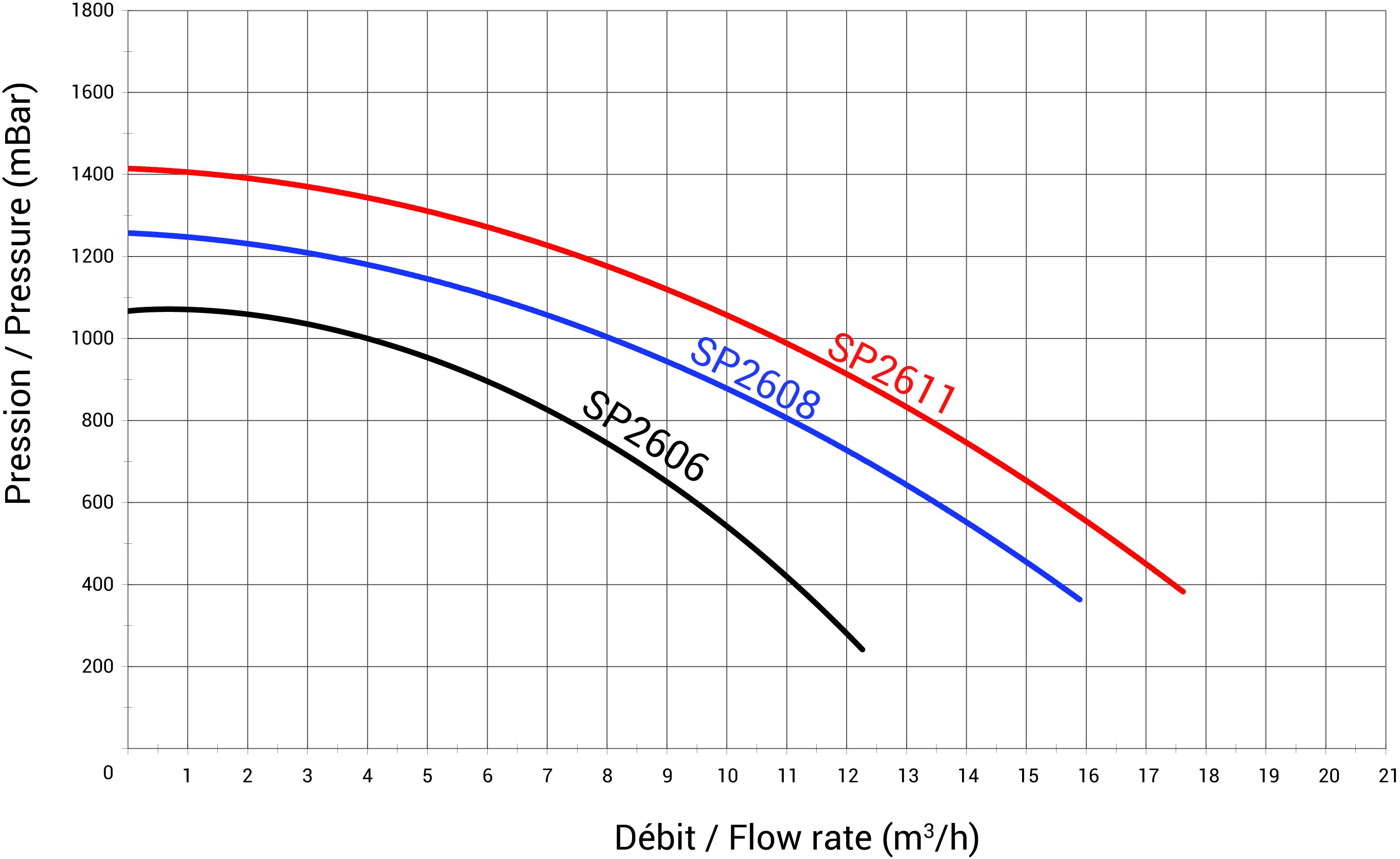 courbes de rendements superpump pro