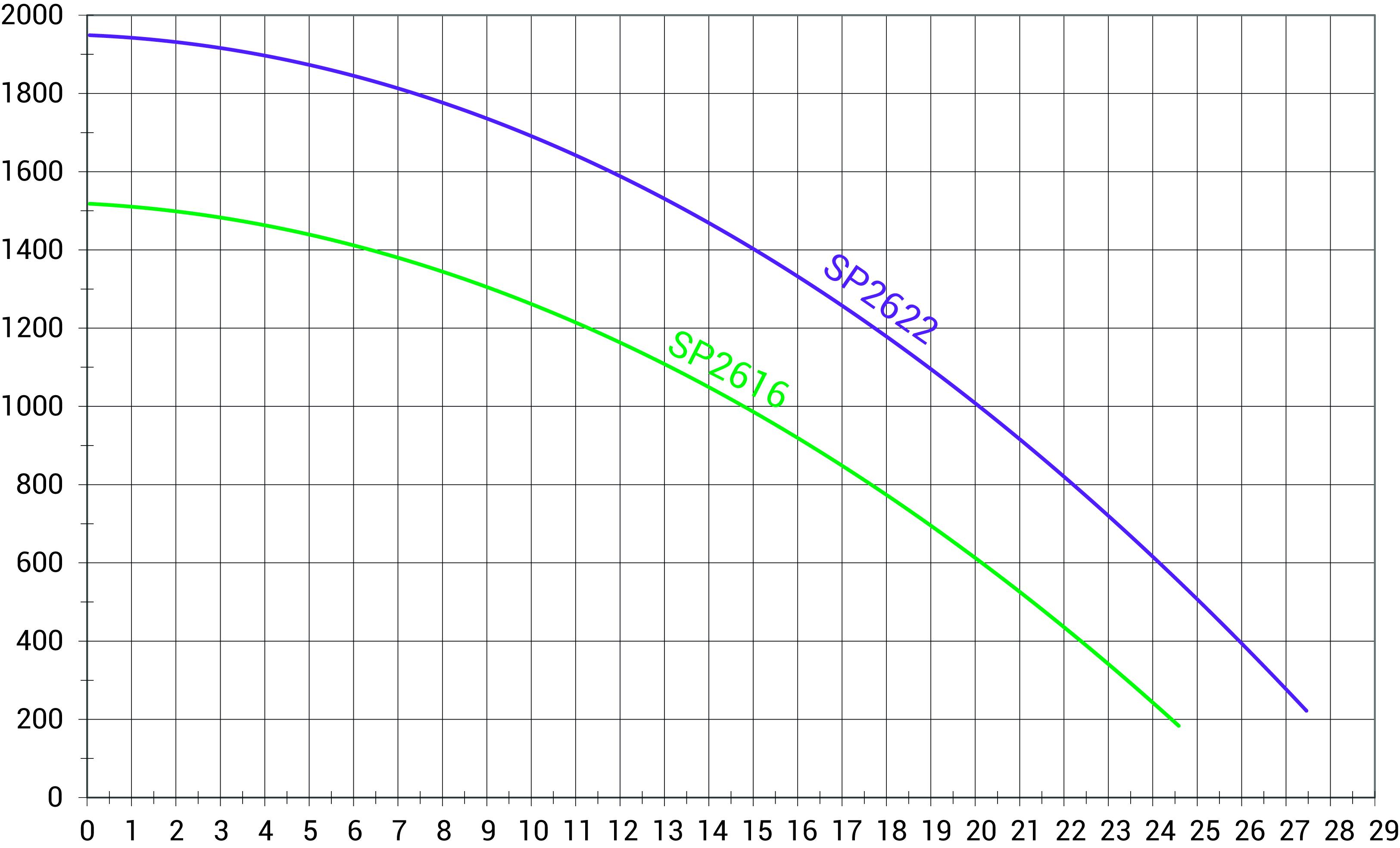 courbes de rendement superpum pro