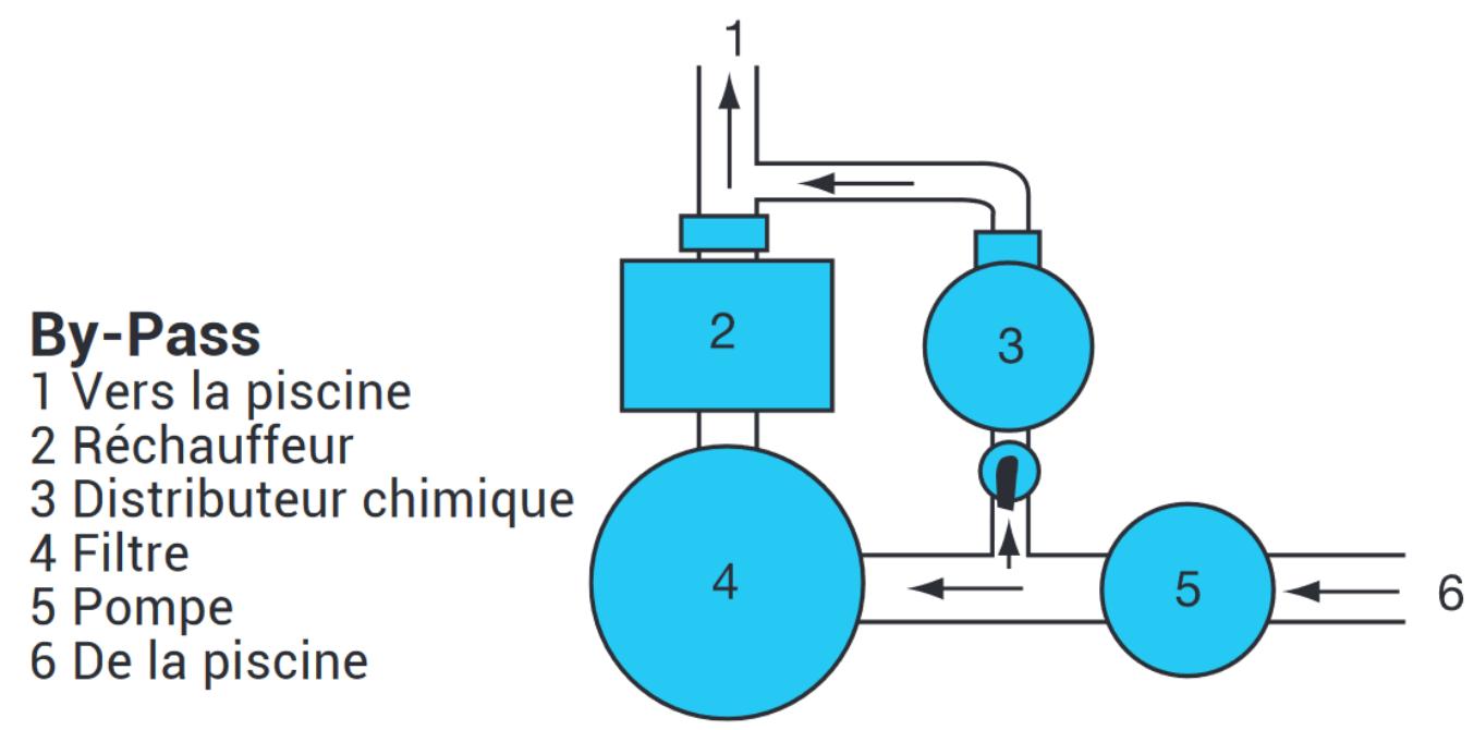 schéma installation chlorinateur en by pass
