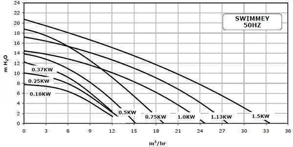courbes de rendements pompe swimmey