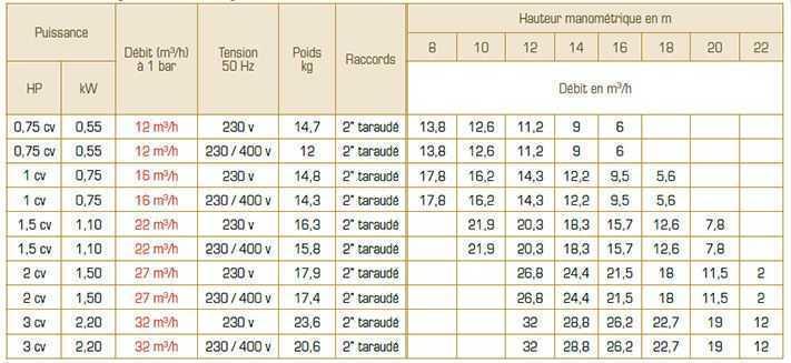caractéristiques pentair, pompe de filtration ultraflow
