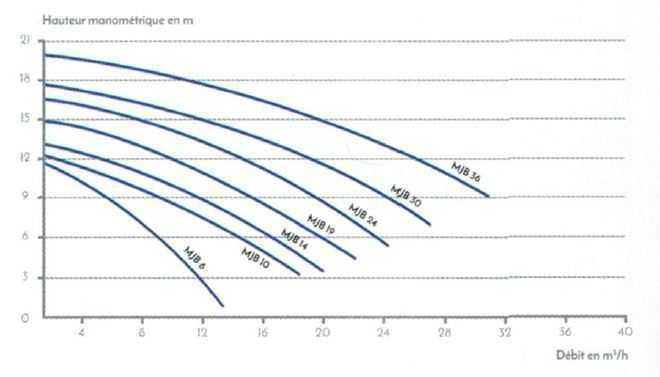 courbes de rendement pompe MJB VIPool