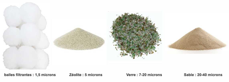 comparaison medias filtrants