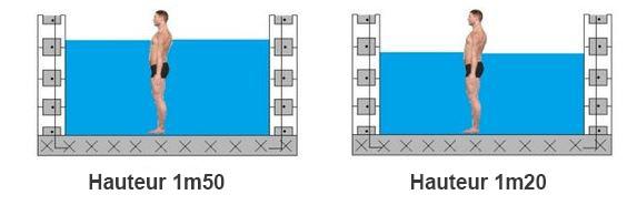 hauteur d'eau
