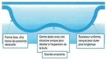 GeoBubble, bulle piscine avec épaisseur uniforme, sans point faible