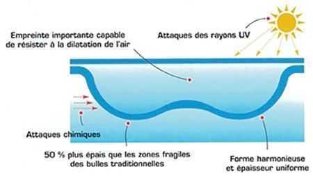 Shéma descriptif GeoBubble
