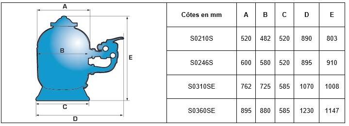 tableau  dimensions pro side