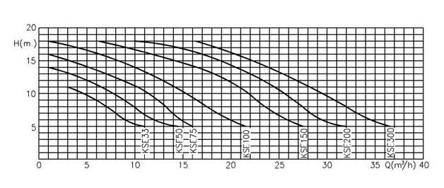 courbes de rendement koral kse
