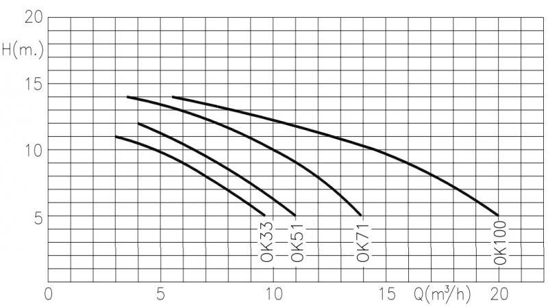 courbes de rendement pour pompe kripsol ondina ok